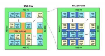 Flex FPGA ported to GloFo's FDSOI process