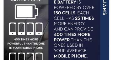 Formula E batteries provide 850kWh