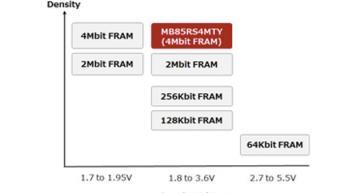 4Mbit FRAM has automotive operating temperature range
