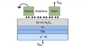 Graphene analog non-volatile memory aids AI