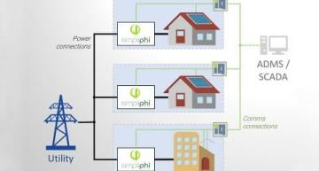 Simplihi batteries are combined with control systems from Helia to create a smart microgrid that acts as virtual power plants