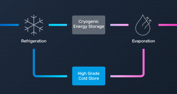 A cryobattery with a capacity of 50 MW, 250 MWh with the first one to be built in North of England at the site of a decommissioned thermal power station