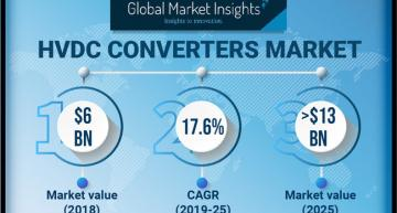 The market for high voltage DC (HVDC) converters is set to rise from $6bnin 2018 to around $13bnby 2025.