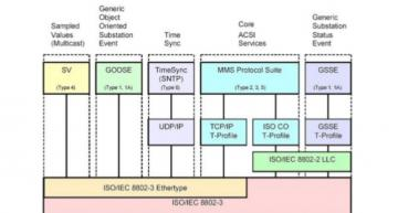 Profiles of IEC61850 used at the grid edge