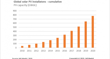 IHS Markit is predicting the solar panel installed base will top 100GW in the next few years.