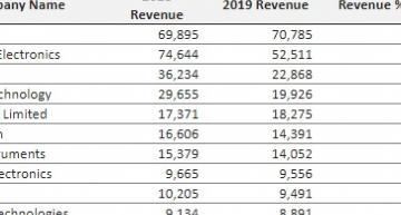 New Omdia research 2019 claims global semiconductor revenue fell by 11.7% in 2019 - the greatest percentage in at least two decades.