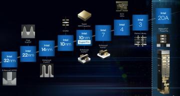 Intel renames manufacturing nodes, tips RibbonFET, PowerVia