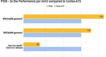 Intel va proposer un coeur RISC-V dans sa fonderie 7nm