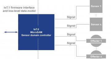 PICMG ratifies IoT.1 spec for IoT smart sensors