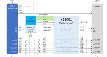 First USB4 multiprotocolretimer chip for USB-C