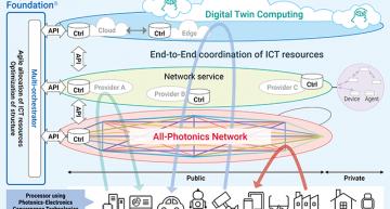 NTT buys Fujitsu unit for in OpenRAN and 6G photonics push