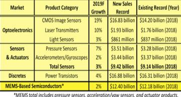 Opto, sensors chip markets are at record highs