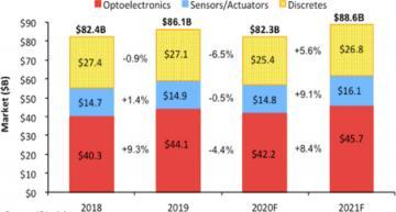 Sales of opto, sensors, discretes stabilize amid Covid crisis