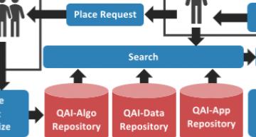 PlanQK develops hardware independent quantum AI