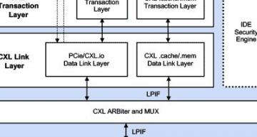 Rambus ships CXL 2.0 and PCIe 5.0 controllers with zero-latency encryption