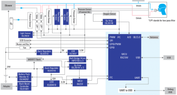 Power and battery management is at the heart of an open source ventilator design from Renesas Electronics.