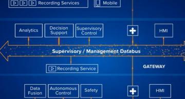 RTIupdates software framework for autonomous robots