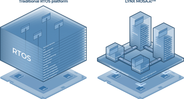 Lynx Software Technologies has announced LynxSecure support for additional processor architectures and operating systems at the embedded world exhibition.