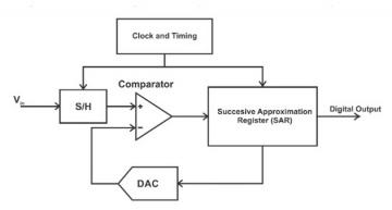 ADCs push resolution, sample rate with filter features