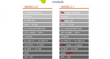 SGET has approved the new SMARC 2.1 specification which brings additional features, such as SerDes support for edge connectivity and up to 4 MIPI-CSI camera interfaces.