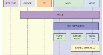 Combining IEC 61850 and TSN for smart grid security