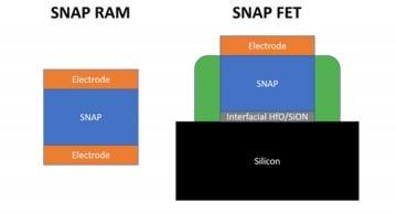 Cerfe Labs claims ferroelectric RAM, FET breakthrough