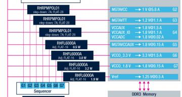ST, Xilinx team to power rad hard FPGAs
