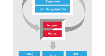 Cadence has combined the Tempus and Voltus tools to provide static timing and power analysis for more reliable, comprehensive signoff at 7nm and below