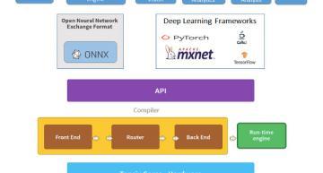 Conditional computation key to Tenstorrent AI processor