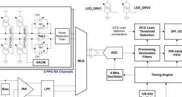 Medical grade ECG/EKG monitoring for consumer wearables