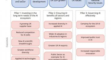 UK looks at AI research commercialisation
