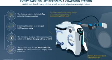 Autonomous robots tackle charger challenge