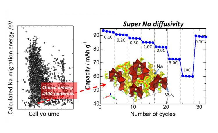 Material boost for sodium-ion batteries