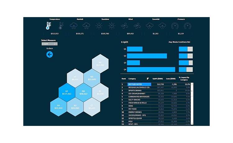 IBM AI weather tool enables predictive business forecasting