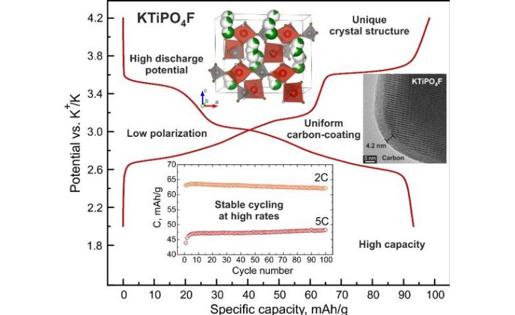 Titanium potassium-ion battery cathode has high potential