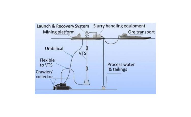 Deep sea nodule mining project to harvest battery elements
