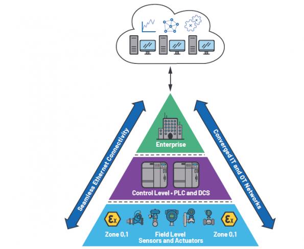 Technologie 10BASE-T1L - pour une connectivité Ethernet avec les appareils de terrain