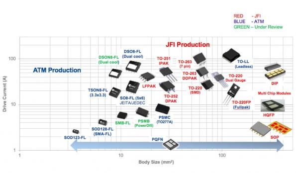 Amkor - Power Packaging for Automotive Semiconductors – Now and Future