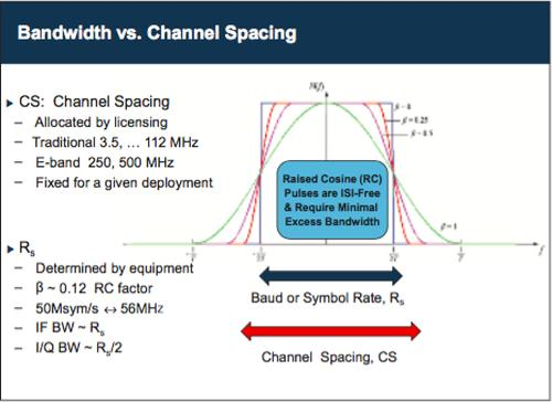 Analog Devices: GSPS DACs Enable Ultra-Wide Bandwidth Applications