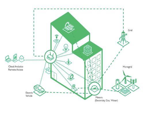 ARM: Intelligent buildings for smarter, healthier, more productive people