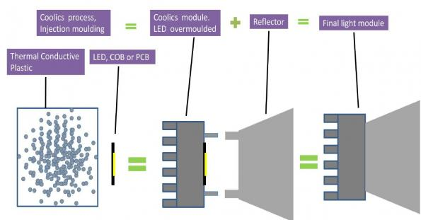 Coolics Oy: LED circuit board insertion inside injection