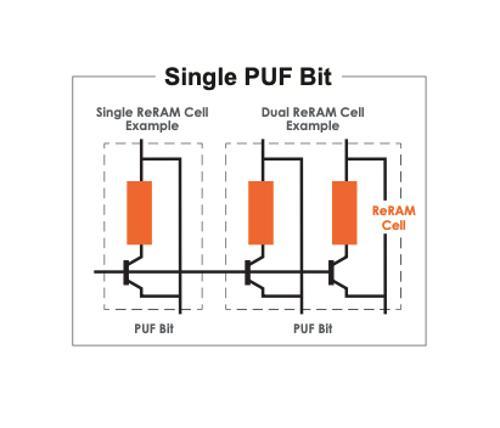 Rethink secure computing with CrossBar ReRAM PUF technology