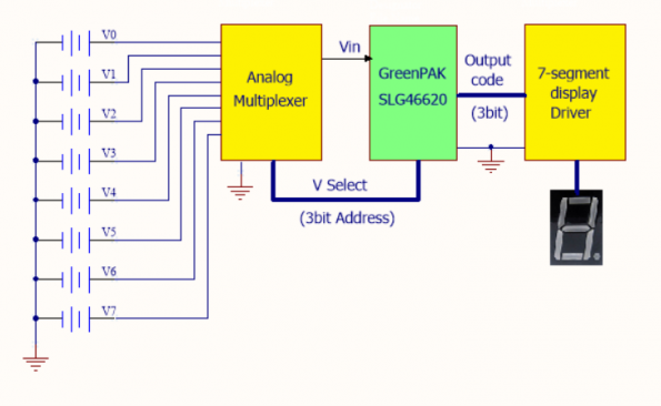 Implementing an 8-Channel Analog Max/Min Voltage Monitor