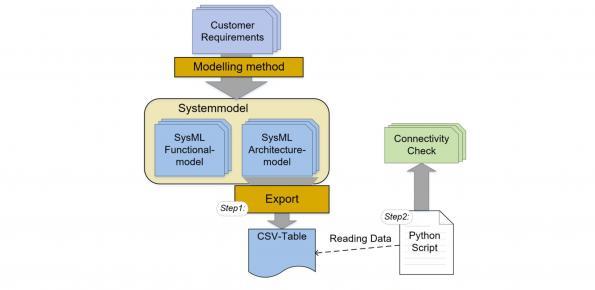 Model-based Automation of Verification Development for automotive SOCs