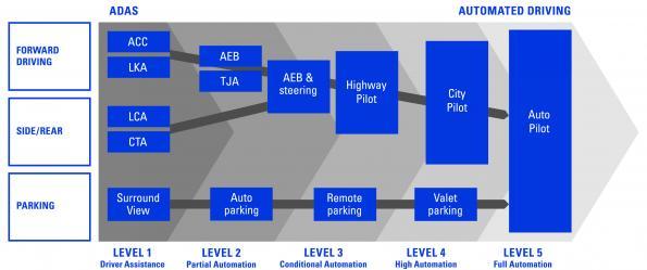 Automobile : des axes de développement stratégiques