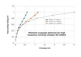 Sûreté des appareils électro-ménager et similaires - Comparaison de la norme EN 60335