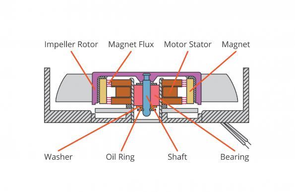 Choisir une conception de ventilateur qui minimise les compromis
