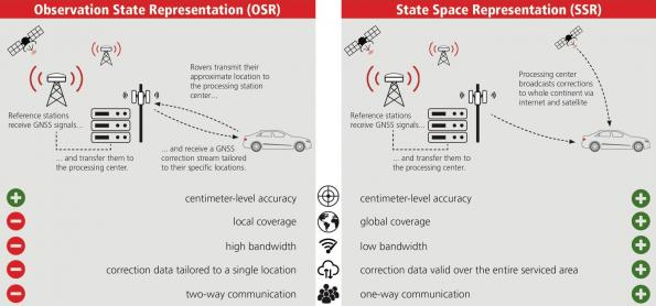 Vers des solutions de navigation par satellite (GNSS) de haute précision