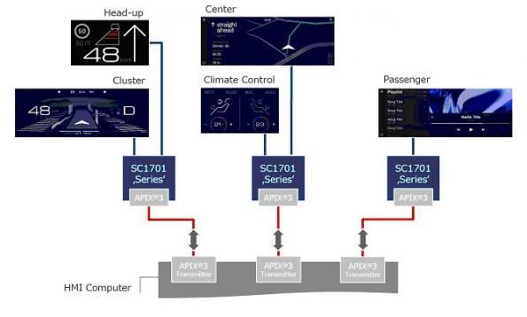 Nouvelle génération de contrôleurs  d'affichage graphique ultra HD pour véhicules