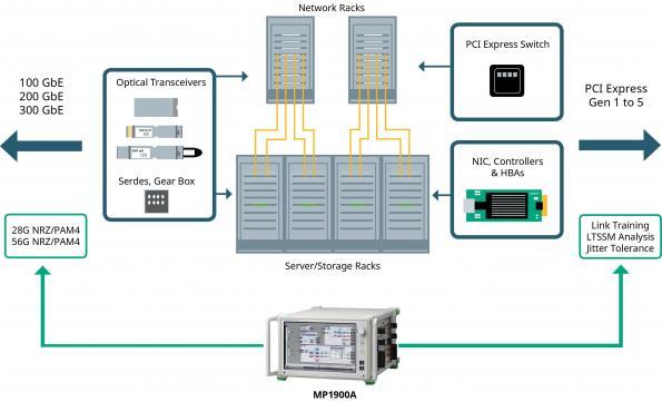 Analyse de la qualité du signal pour la nouvelle génération de technologies de transmission